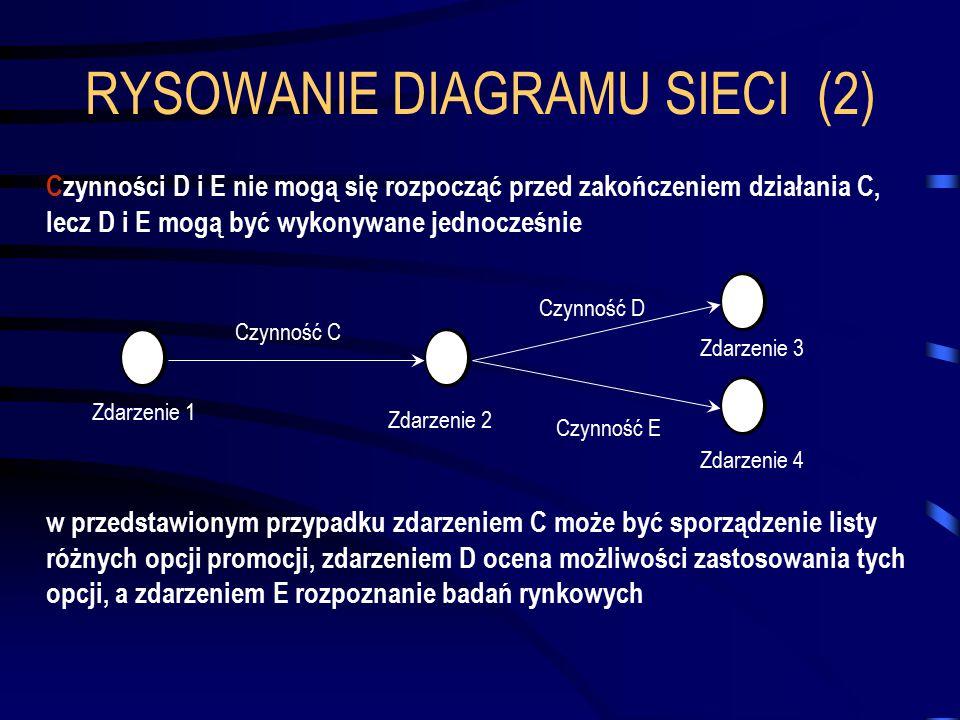 RYSOWANIE DIAGRAMU SIECI (2) Czynności D i E nie mogą się rozpocząć przed zakończeniem działania C, lecz D i E mogą być wykonywane jednocześnie 123 w