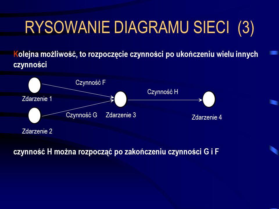 RYSOWANIE DIAGRAMU SIECI (3) Kolejna możliwość, to rozpoczęcie czynności po ukończeniu wielu innych czynności 341 czynność H można rozpocząć po zakońc