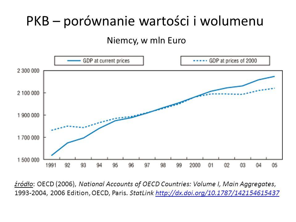 PKB – porównanie wartości i wolumenu Niemcy, w mln Euro źródło: OECD (2006), National Accounts of OECD Countries: Volume I, Main Aggregates, 1993-2004