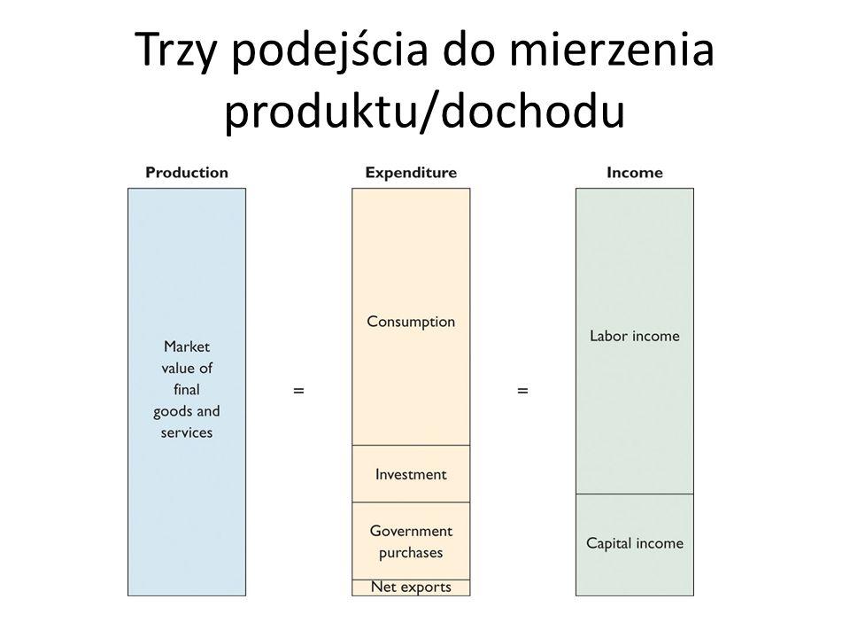 Trzy podejścia do mierzenia produktu/dochodu