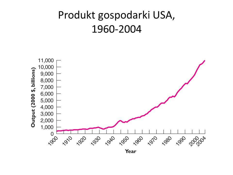Produkt gospodarki USA, 1960-2004
