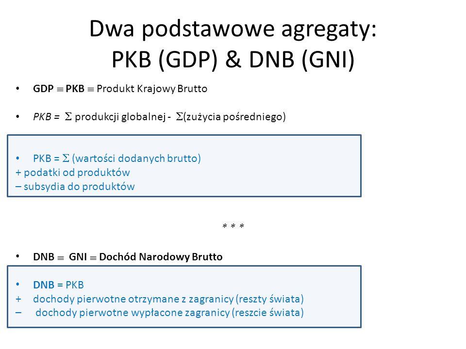 Dwa podstawowe agregaty: PKB (GDP) & DNB (GNI) GDP  PKB  Produkt Krajowy Brutto PKB =  produkcji globalnej -  (zużycia pośredniego) PKB =  (warto