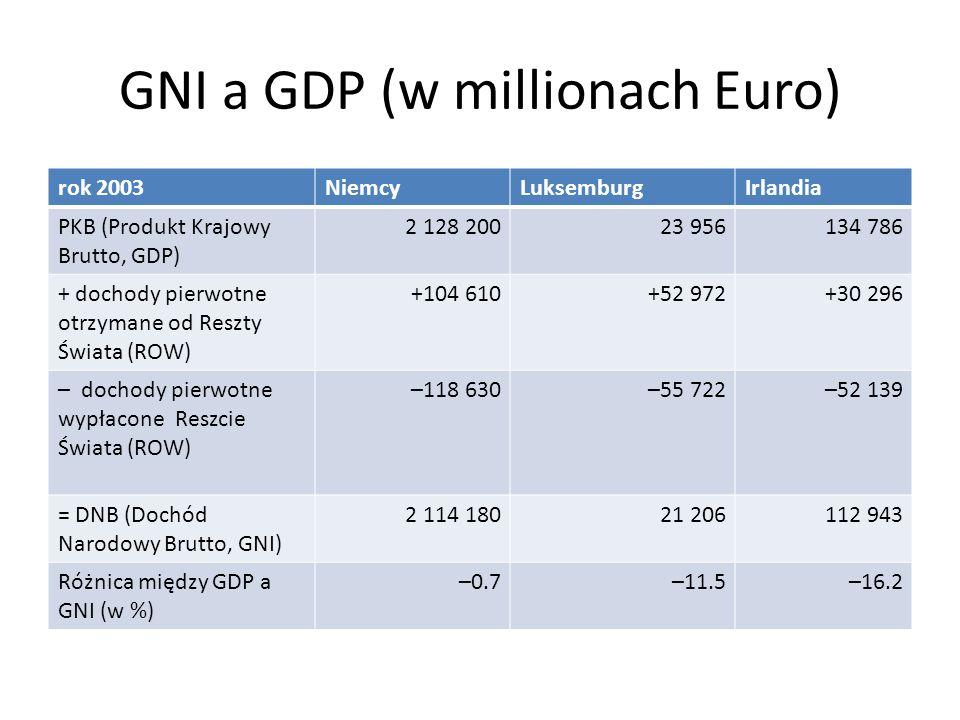 GNI a GDP (w millionach Euro) rok 2003NiemcyLuksemburgIrlandia PKB (Produkt Krajowy Brutto, GDP) 2 128 20023 956134 786 + dochody pierwotne otrzymane