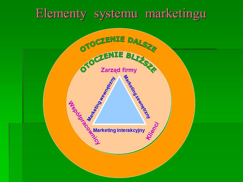 """G ł ówne za ł o ż enia marketingu wewn ę trznego:  każda organizacja ma swój rynek wewnętrzny,  każdy pracownik jest klientem wewnętrznym firmy,  na rynku wewnętrznym istnieje co najmniej dwóch oferentów (pracodawca i ludzie realizujący cele firmy),  rynek wewnętrzny żyje własnym życiem, przemieszczając role, zadania, funkcje klientów (tylko pracodawca jest własnym klientem),  pomiędzy oferentami usług istnieje stała wymiana transakcyjna (""""coś za coś ),  istnieją wewnętrzne warunki pozwalające realizować wymianę usług (produktów),  na wewnętrzny rynek pracy oddziałuje otoczenie społeczne i warunki zewnętrzne,  rynek wewnętrzny ustala swoje prawa i zasady funkcjonowania."""