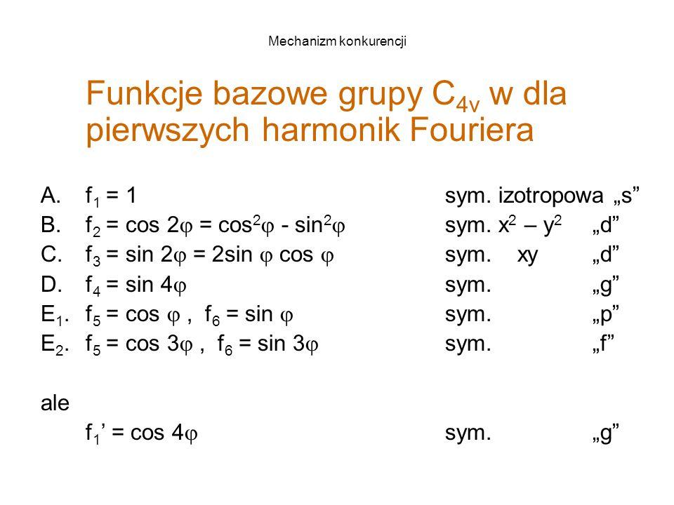 Mechanizm konkurencji Funkcje bazowe grupy C 4v w dla pierwszych harmonik Fouriera A.f 1 = 1 sym.