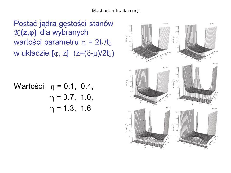 Mechanizm konkurencji Postać jądra gęstości stanów K (z,  ) dla wybranych wartości parametru  = 2t 1 /t 0 w układzie [ , z] (z=(  -  )/2t 0 ) Wartości:  = 0.1, 0.4,  = 0.7, 1.0,  = 1.3, 1.6