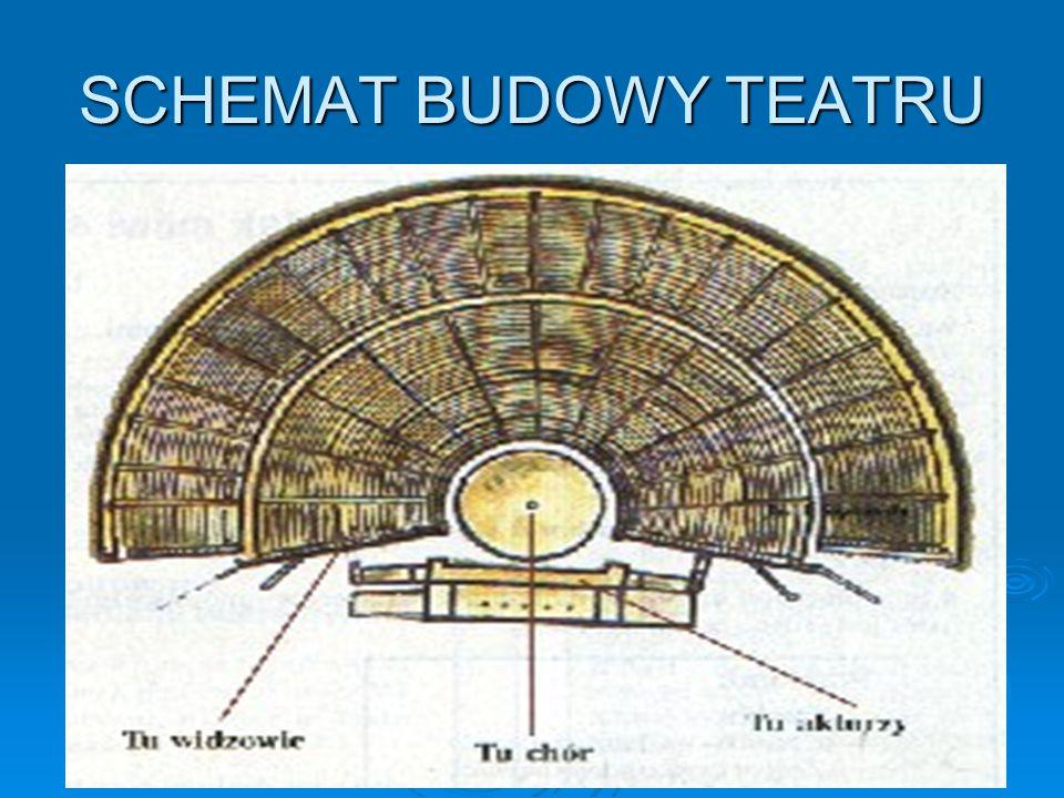 SCHEMAT BUDOWY TEATRU