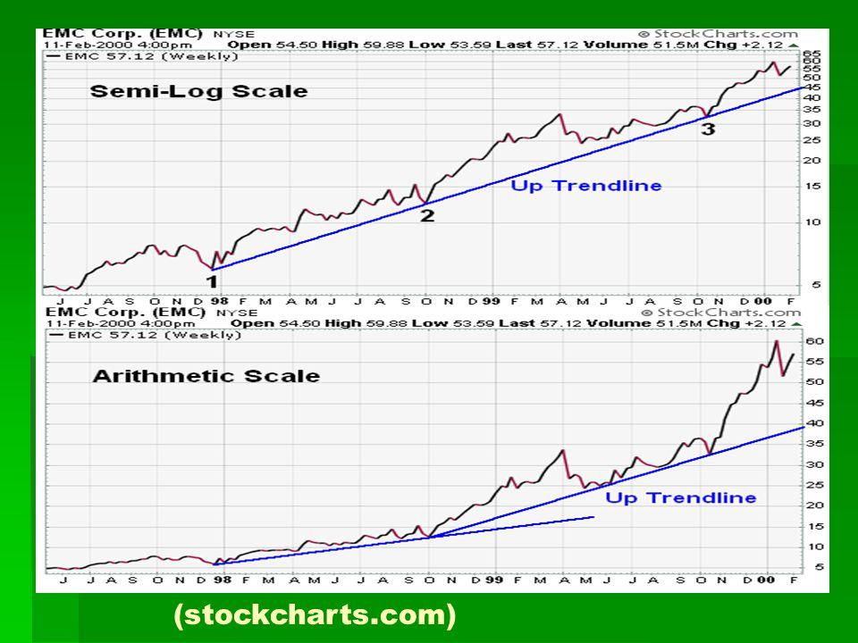 Linie trendu (stockcharts.com)