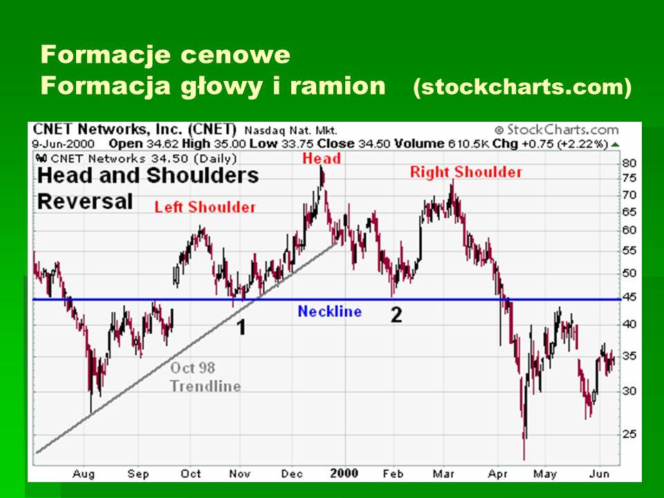 Formacje cenowe Formacja głowy i ramion (stockcharts.com)