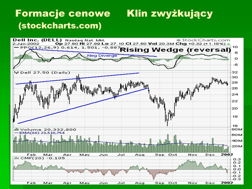 Formacje cenowe Klin zwyżkujący (stockcharts.com)