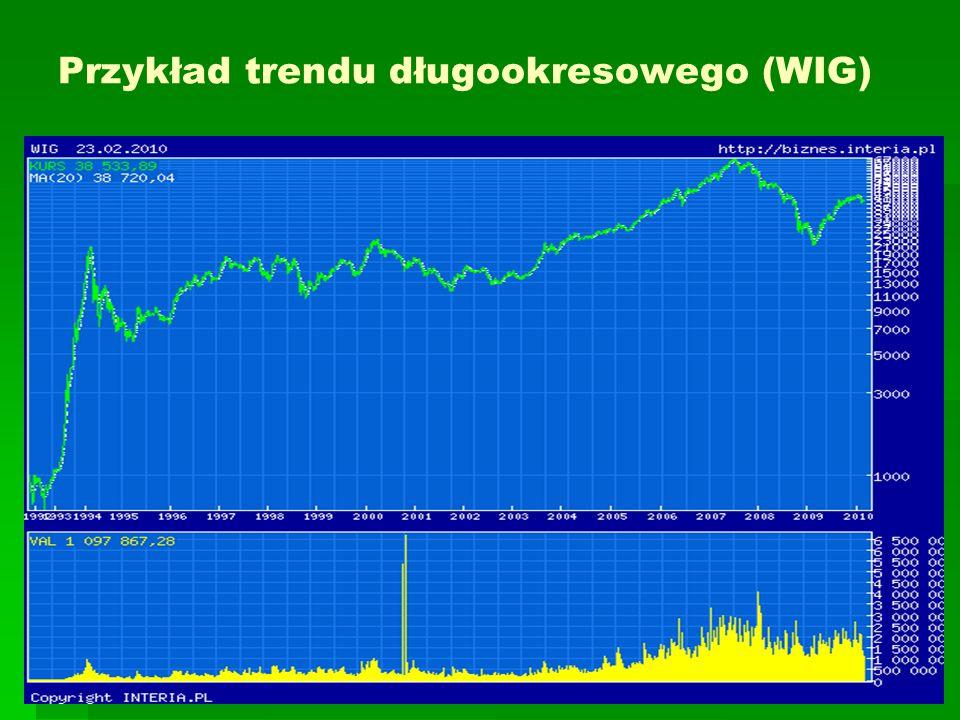 Przykład trendu długookresowego (WIG)