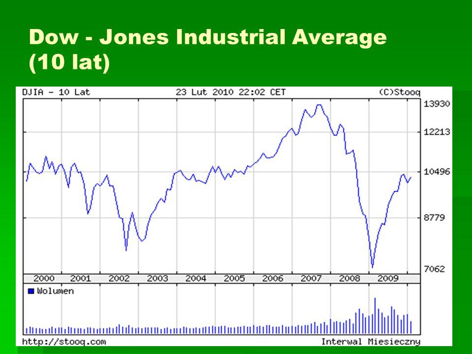 Dow - Jones Industrial Average (10 lat)