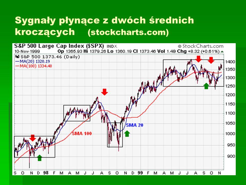 Sygnały płynące z dwóch średnich kroczących (stockcharts.com)