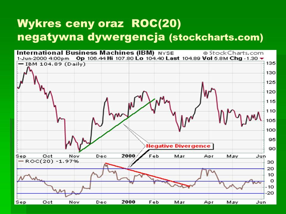 Wykres ceny oraz ROC(20) negatywna dywergencja (stockcharts.com)