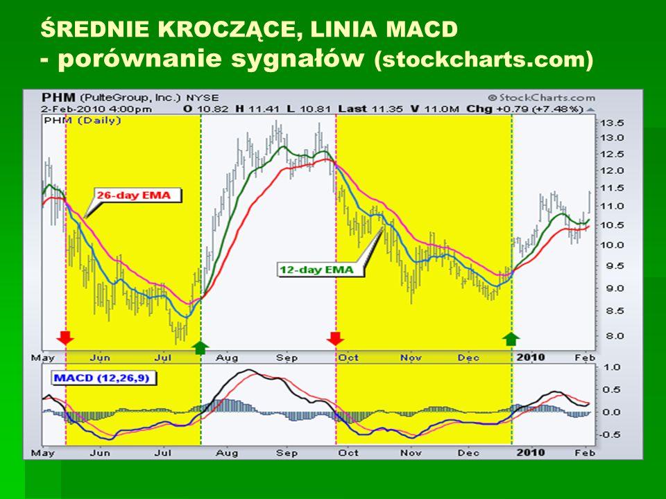 ŚREDNIE KROCZĄCE, LINIA MACD - porównanie sygnałów (stockcharts.com)