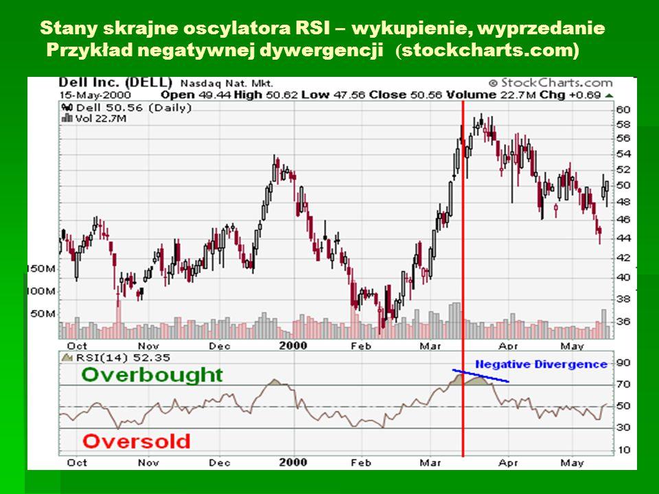 Stany skrajne oscylatora RSI – wykupienie, wyprzedanie Przykład negatywnej dywergencji ( stockcharts.com)