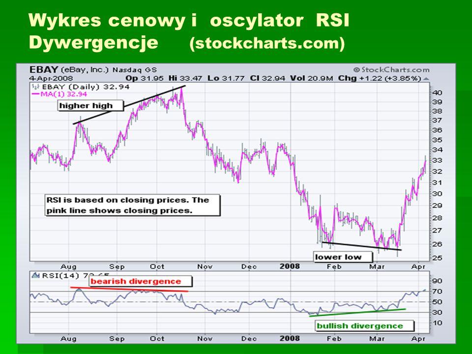 Wykres cenowy i oscylator RSI Dywergencje (stockcharts.com)