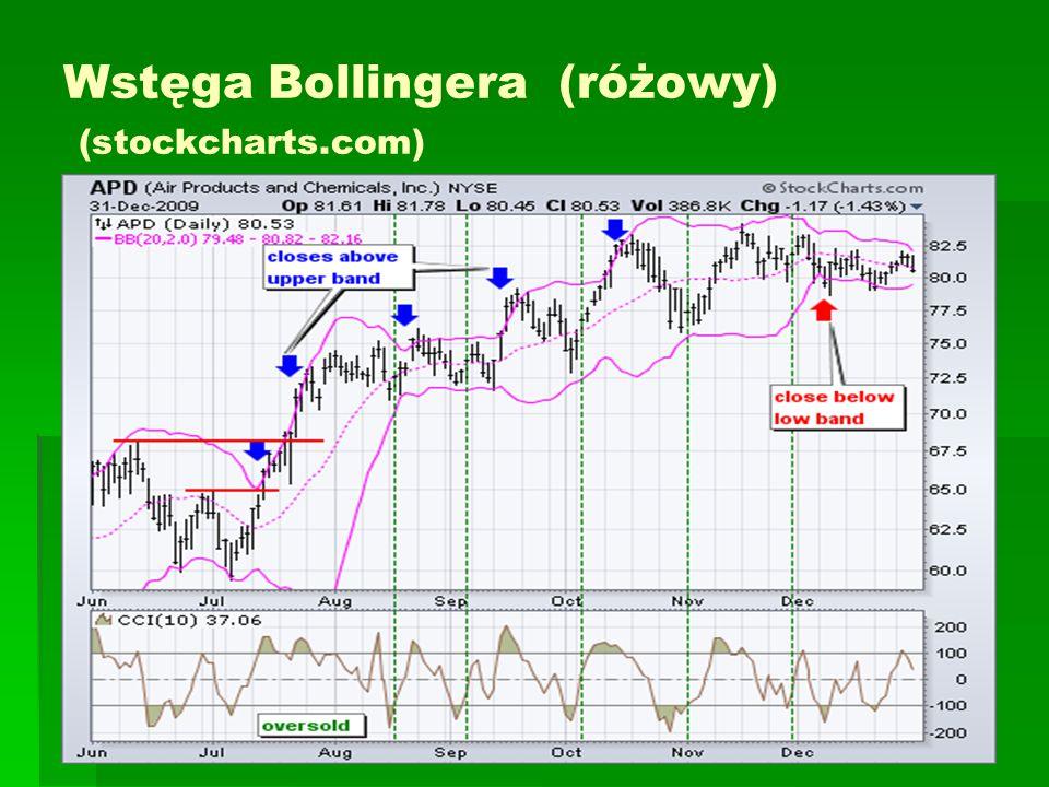 Wstęga Bollingera (różowy) (stockcharts.com)