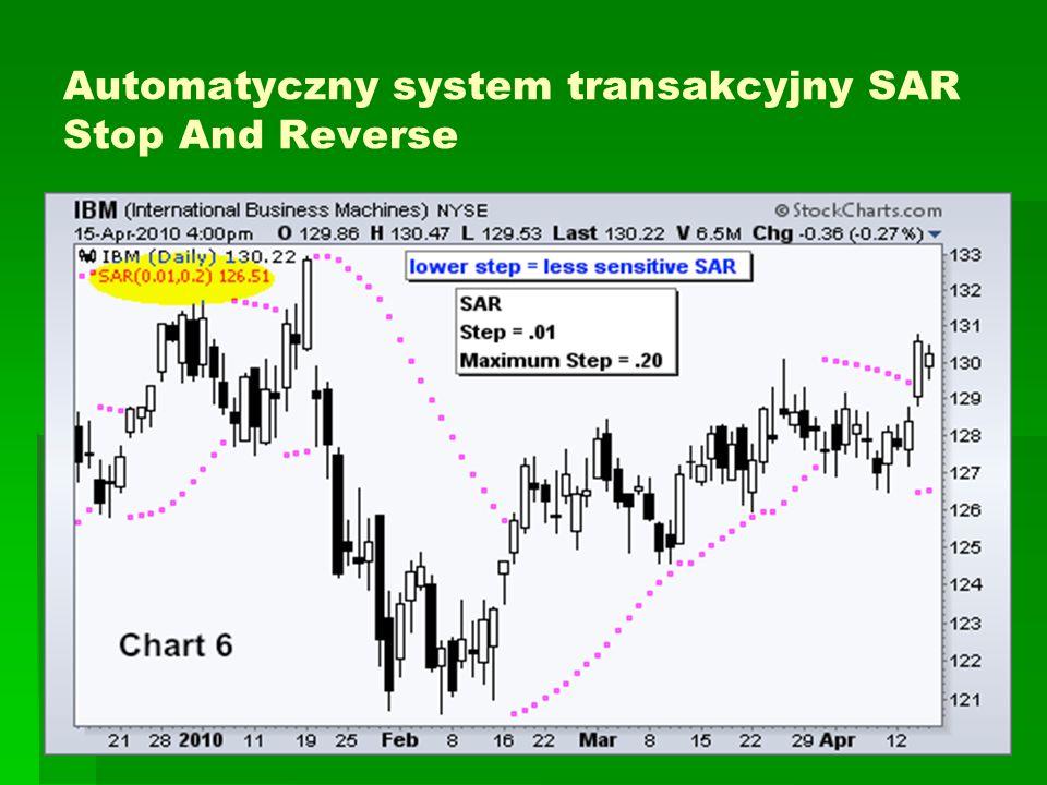 Automatyczny system transakcyjny SAR Stop And Reverse
