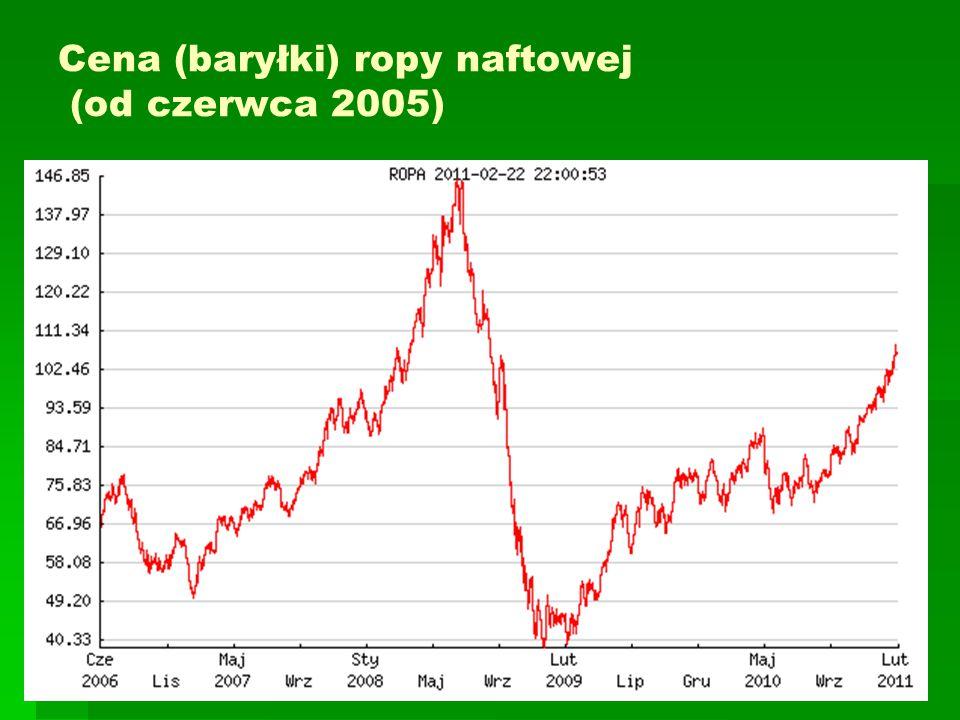 Cena (baryłki) ropy naftowej (od czerwca 2005)