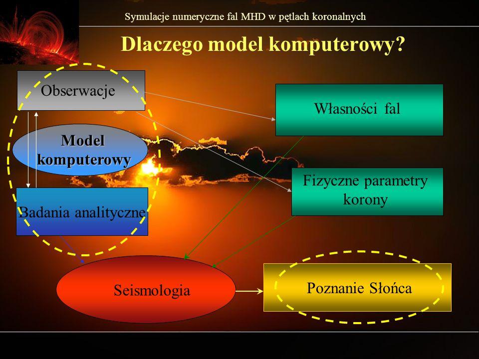 Symulacje numeryczne fal MHD w pętlach koronalnych Dlaczego model komputerowy.