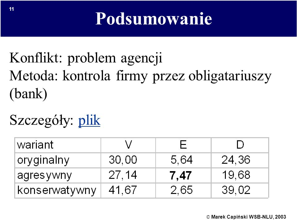 © Marek Capiński WSB-NLU, 2003 11 Podsumowanie Konflikt: problem agencji Metoda: kontrola firmy przez obligatariuszy (bank) Szczegóły: plikplik
