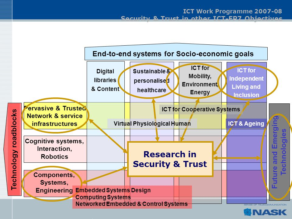 ICT Work Programme 2007-08 Security & Trust in other ICT-FP7 Objectives Future and Emerging Technologies Digital libraries & Content Sustainable & per