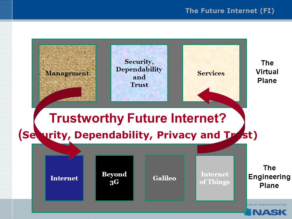 The Future Internet (FI) Management Security, Dependability and Trust Services The Virtual Plane Internet Beyond 3G Galileo Internet of Things The Eng