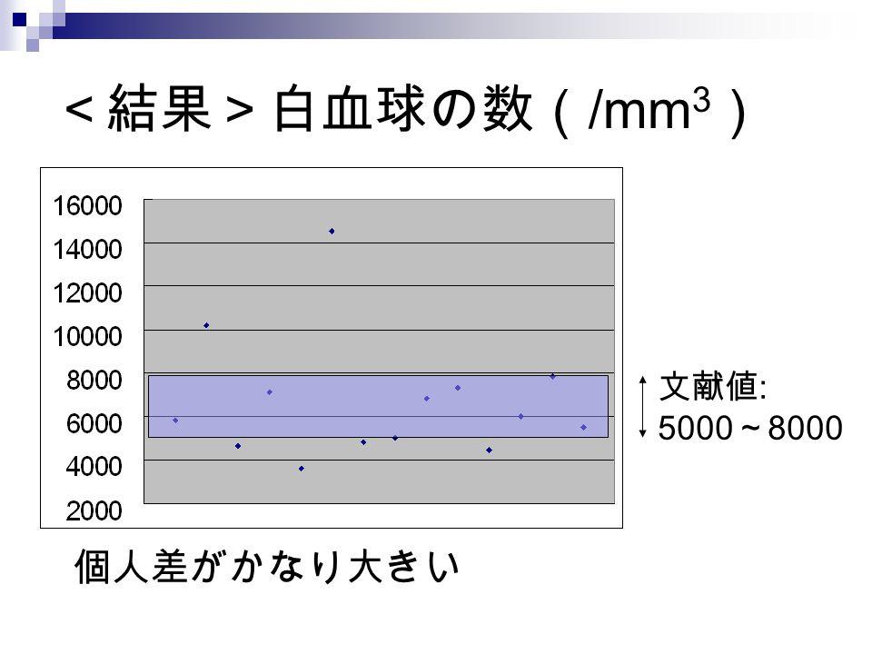 <結果>白血球の数( /mm 3 ) 文献値 : 5000 ~ 8000 個人差がかなり大きい