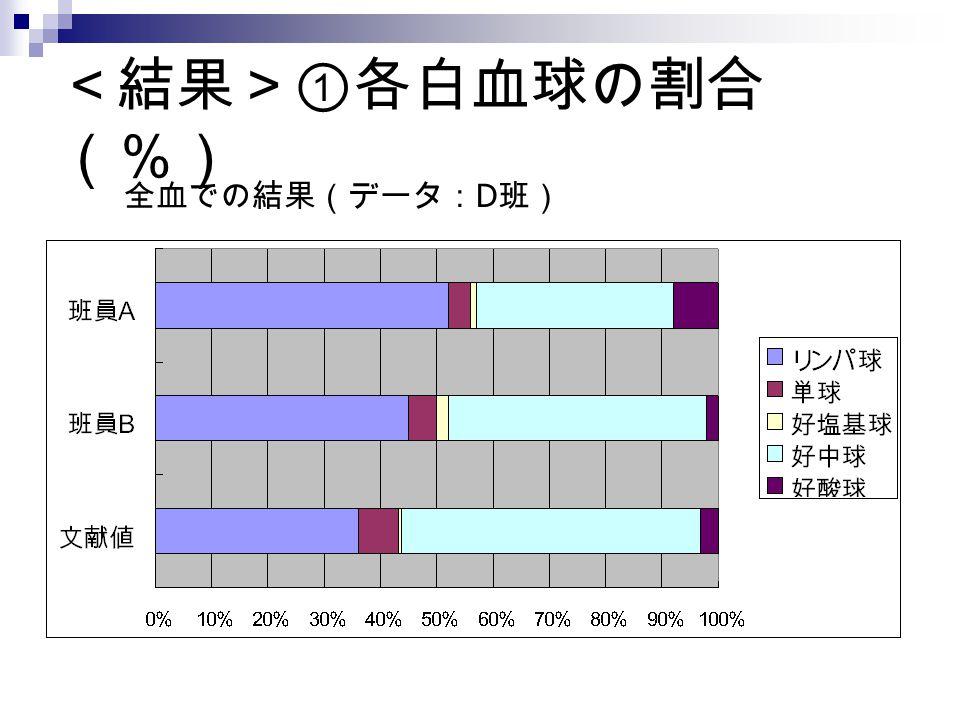 <結果>①各白血球の割合 (%) 全血での結果(データ: D 班)
