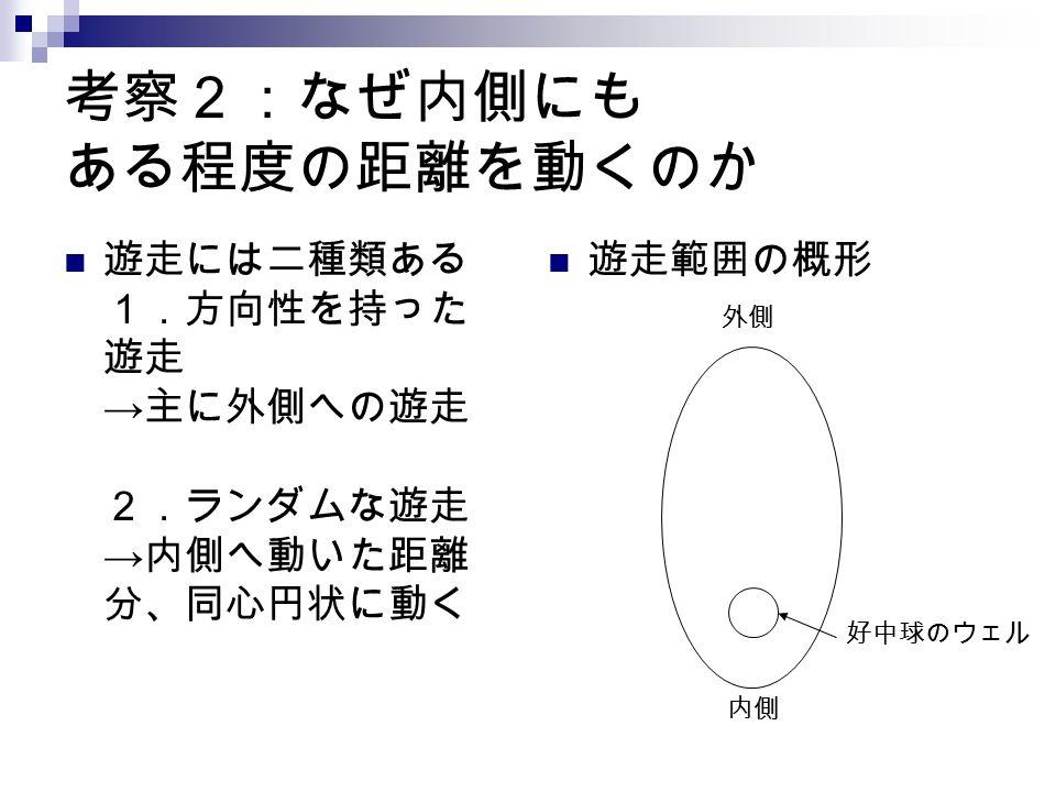 考察2:なぜ内側にも ある程度の距離を動くのか 遊走には二種類ある 1.方向性を持った 遊走 → 主に外側への遊走 2.ランダムな遊走 → 内側へ動いた距離 分、同心円状に動く 遊走範囲の概形 好中球のウェル 内側 外側