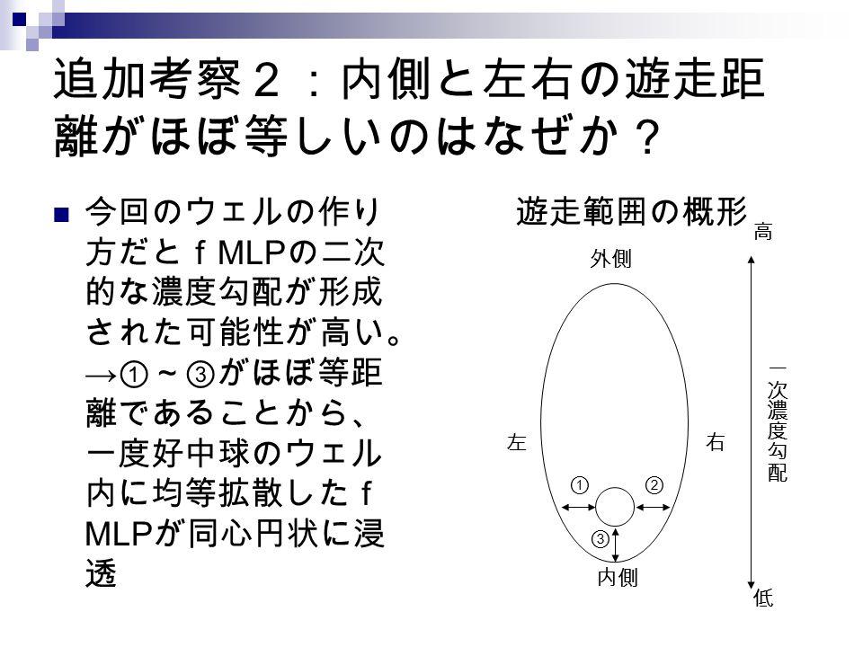 追加考察2:内側と左右の遊走距 離がほぼ等しいのはなぜか? 今回のウェルの作り 方だとf MLP の二次 的な濃度勾配が形成 された可能性が高い。 → ①~③がほぼ等距 離であることから、 一度好中球のウェル 内に均等拡散したf MLP が同心円状に浸 透 遊走範囲の概形 外側 高 内側 ①② ③
