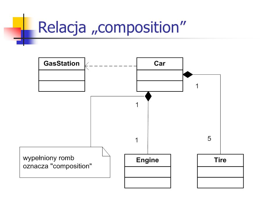 "Relacja ""composition"