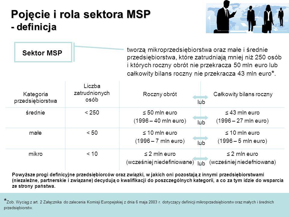 Pojęcie i rola sektora MSP - definicja Sektor MSP tworzą mikroprzedsiębiorstwa oraz małe i średnie przedsiębiorstwa, które zatrudniają mniej niż 250 osób i których roczny obrót nie przekracza 50 mln euro lub całkowity bilans roczny nie przekracza 43 mln euro *.