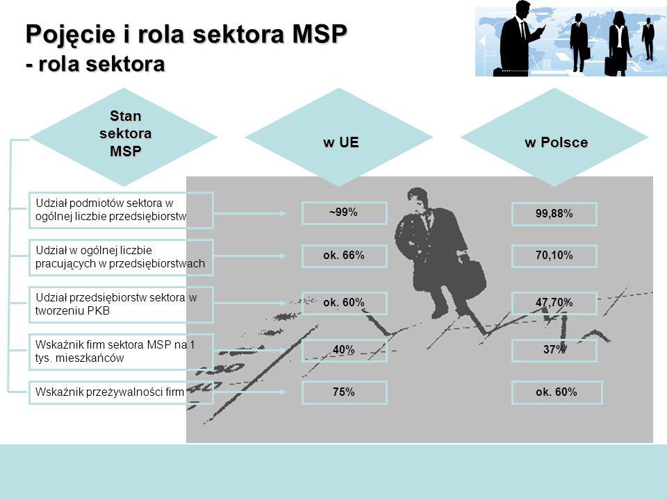 Pojęcie i rola sektora MSP - rola sektora Udział podmiotów sektora w ogólnej liczbie przedsiębiorstw Udział przedsiębiorstw sektora w tworzeniu PKB Udział w ogólnej liczbie pracujących w przedsiębiorstwach Wskaźnik firm sektora MSP na 1 tys.