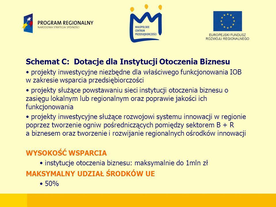 Schemat C: Dotacje dla Instytucji Otoczenia Biznesu projekty inwestycyjne niezbędne dla właściwego funkcjonowania IOB w zakresie wsparcia przedsiębiorczości projekty służące powstawaniu sieci instytucji otoczenia biznesu o zasięgu lokalnym lub regionalnym oraz poprawie jakości ich funkcjonowania projekty inwestycyjne służące rozwojowi systemu innowacji w regionie poprzez tworzenie ogniw pośredniczących pomiędzy sektorem B + R a biznesem oraz tworzenie i rozwijanie regionalnych ośrodków innowacji WYSOKOŚĆ WSPARCIA instytucje otoczenia biznesu: maksymalnie do 1mln zł MAKSYMALNY UDZIAŁ ŚRODKÓW UE 50%