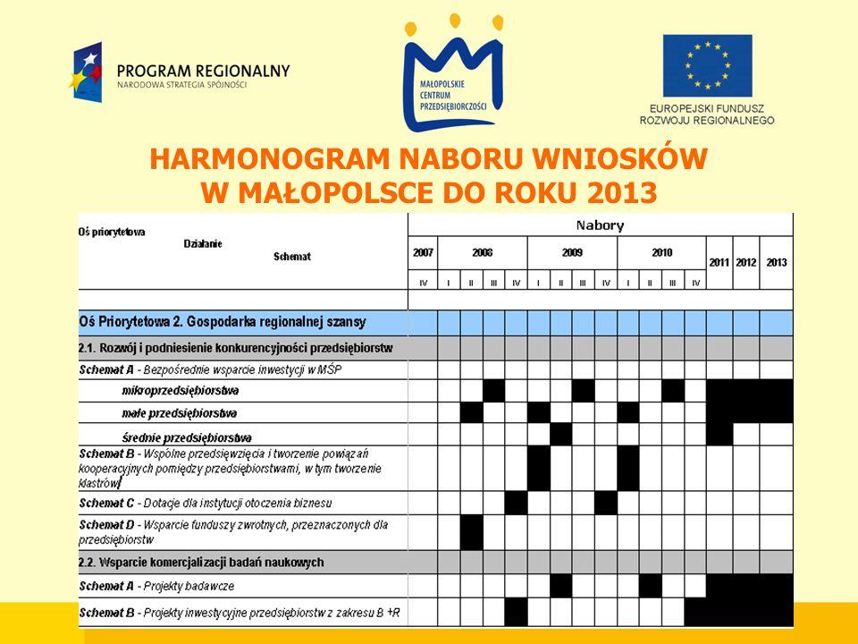 HARMONOGRAM NABORU WNIOSKÓW W MAŁOPOLSCE DO ROKU 2013