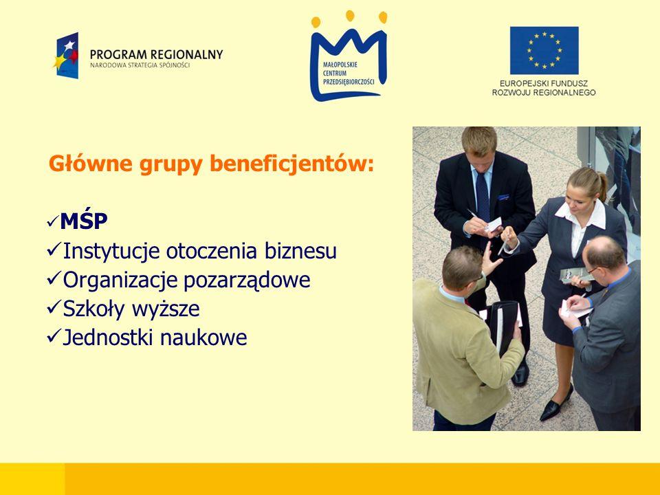 Główne grupy beneficjentów: MŚP Instytucje otoczenia biznesu Organizacje pozarządowe Szkoły wyższe Jednostki naukowe