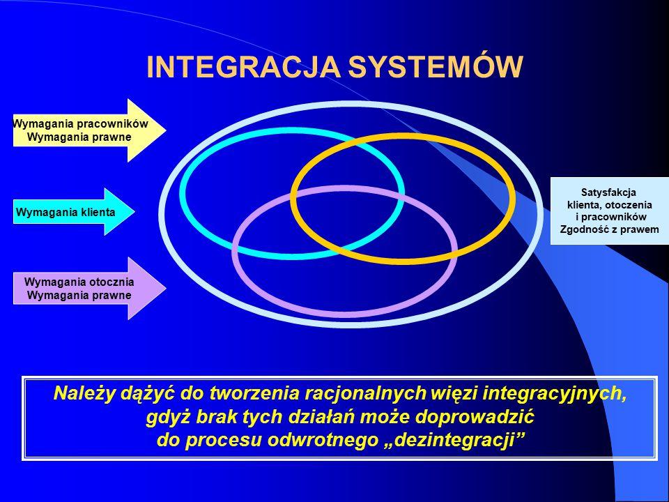 """INTEGRACJA SYSTEMÓW Wymagania klienta Należy dążyć do tworzenia racjonalnych więzi integracyjnych, gdyż brak tych działań może doprowadzić do procesu odwrotnego """"dezintegracji Wymagania otocznia Wymagania prawne Satysfakcja klienta, otoczenia i pracowników Zgodność z prawem Wymagania pracowników Wymagania prawne"""