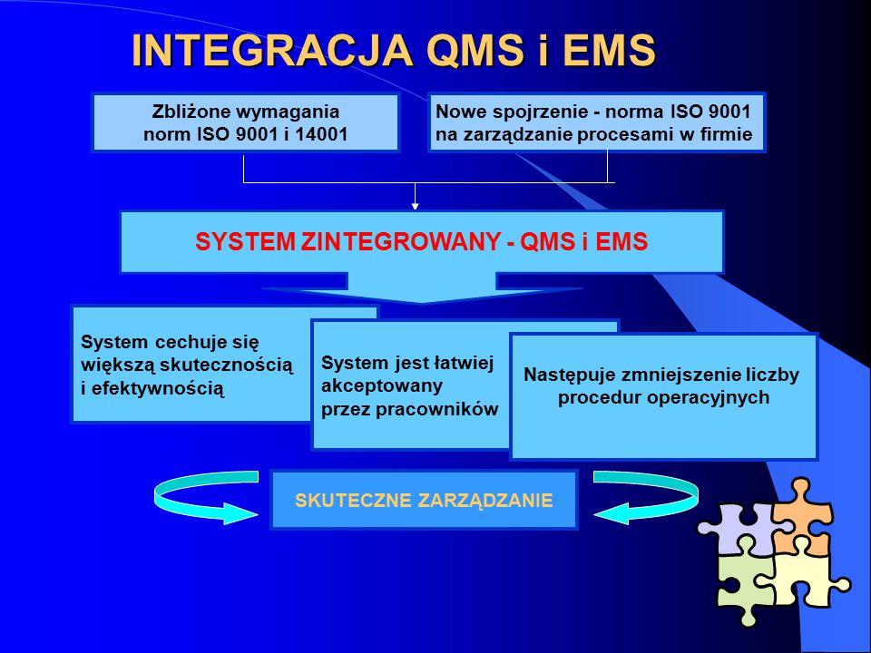 Zbliżone wymagania norm ISO 9001 i 14001 Nowe spojrzenie - norma ISO 9001 na zarządzanie procesami w firmie INTEGRACJA QMS i EMS System cechuje się większą skutecznością i efektywnością System jest łatwiej akceptowany przez pracowników Następuje zmniejszenie liczby procedur operacyjnych SYSTEM ZINTEGROWANY - QMS i EMS SKUTECZNE ZARZĄDZANIE