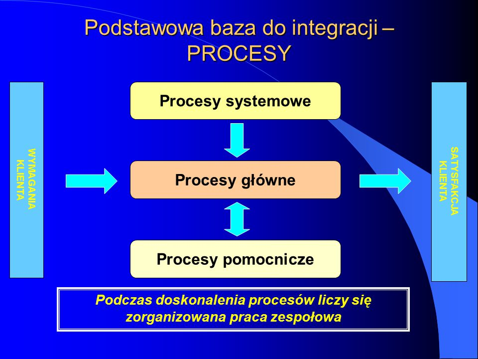 Podstawowa baza do integracji – PROCESY Procesy główne WYMAGANIA KLIENTA SATYSFAKCJA KLIENTA Procesy pomocnicze Procesy systemowe Podczas doskonalenia procesów liczy się zorganizowana praca zespołowa
