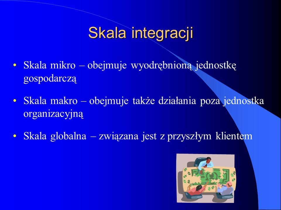 Skala integracji Skala mikro – obejmuje wyodrębnioną jednostkę gospodarczą Skala makro – obejmuje także działania poza jednostka organizacyjną Skala globalna – związana jest z przyszłym klientem