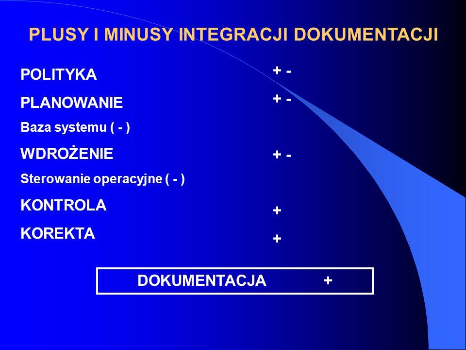 PLUSY I MINUSY INTEGRACJI DOKUMENTACJI POLITYKA PLANOWANIE Baza systemu ( - ) WDROŻENIE Sterowanie operacyjne ( - ) KONTROLA KOREKTA + - + DOKUMENTACJA+