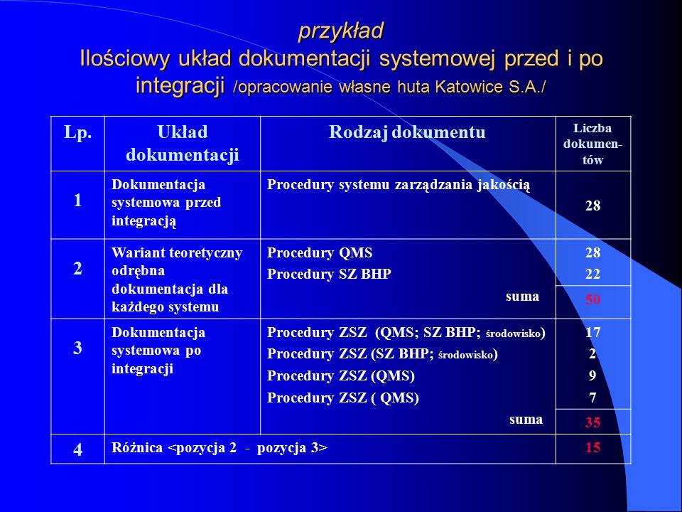 przykład Ilościowy układ dokumentacji systemowej przed i po integracji /opracowanie własne huta Katowice S.A./ Lp.Układ dokumentacji Rodzaj dokumentu Liczba dokumen- tów 1 Dokumentacja systemowa przed integracją Procedury systemu zarządzania jakością 28 2 Wariant teoretyczny odrębna dokumentacja dla każdego systemu Procedury QMS Procedury SZ BHP suma 28 22 50 3 Dokumentacja systemowa po integracji Procedury ZSZ (QMS; SZ BHP; środowisko ) Procedury ZSZ (SZ BHP; środowisko ) Procedury ZSZ (QMS) suma 17 2 9 7 35 4 Różnica 15