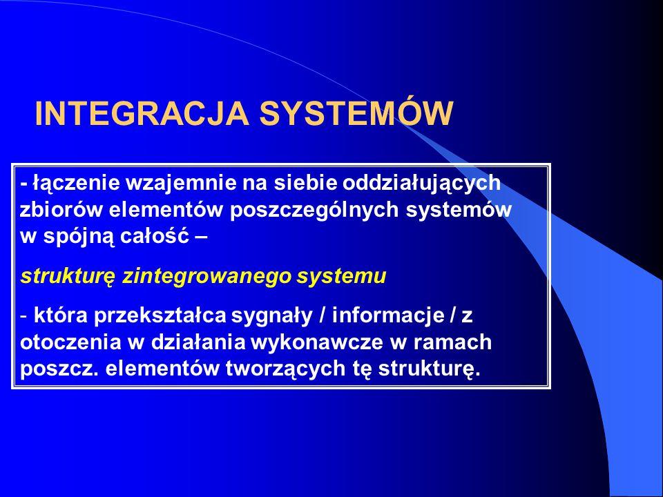 INTEGRACJA SYSTEMÓW - łączenie wzajemnie na siebie oddziałujących zbiorów elementów poszczególnych systemów w spójną całość – strukturę zintegrowanego systemu - która przekształca sygnały / informacje / z otoczenia w działania wykonawcze w ramach poszcz.