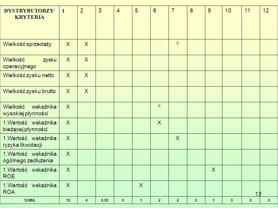 13 DYSTRYBUTORZY/ KRYTERIA 1 23456789101112 Wielkość sprzedażyXX X Wielkość zysku operacyjnego XX Wielkość zysku nettoXX Wielkość zysku bruttoXX Wielk