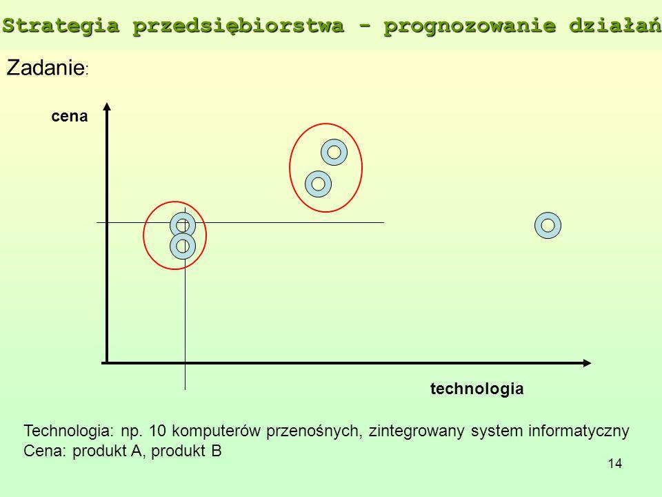 14 Zadanie : technologia cena Technologia: np. 10 komputerów przenośnych, zintegrowany system informatyczny Cena: produkt A, produkt B Strategia przed