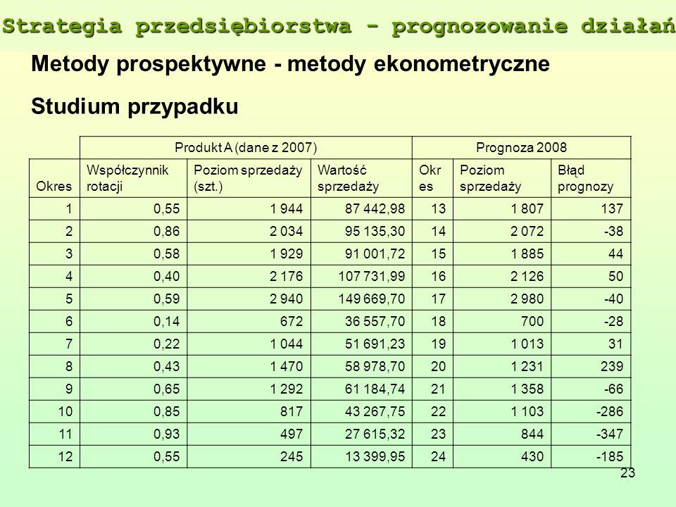 23 Metody prospektywne - metody ekonometryczne Produkt A (dane z 2007)Prognoza 2008 Okres Współczynnik rotacji Poziom sprzedaży (szt.) Wartość sprzeda