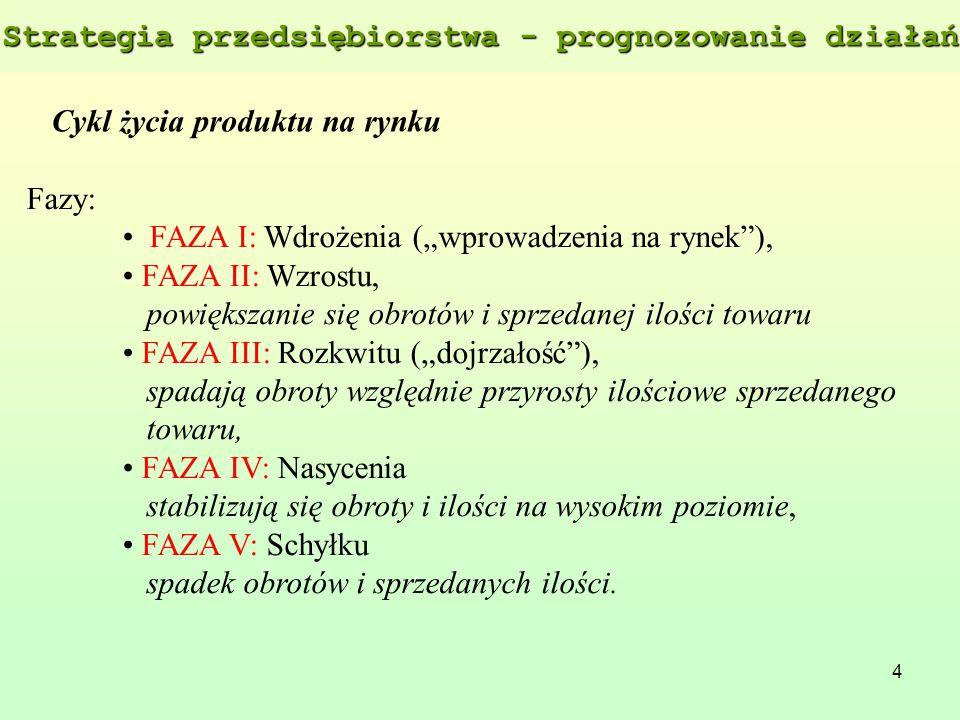 """4 Cykl życia produktu na rynku Fazy: FAZA I: Wdrożenia (""""wprowadzenia na rynek""""), FAZA II: Wzrostu, powiększanie się obrotów i sprzedanej ilości towar"""