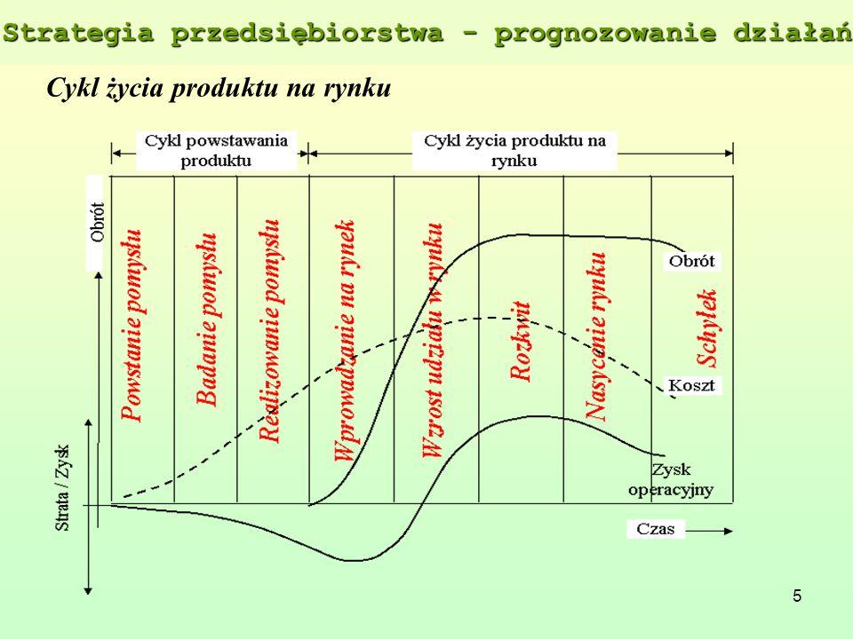 5 Cykl życia produktu na rynku Strategia przedsiębiorstwa - prognozowanie działań